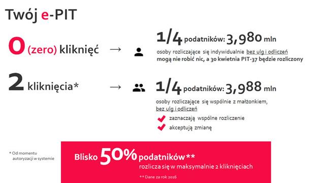 Graf przedstawiający ePIT – 50 procent podatników maksymalnie rozlicza się dwoma kliknięciami