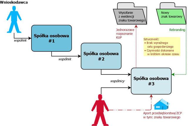 Uproszczony schemat modelu struktury działania w zakresie stosowania przepisów o przeciwdziałaniu unikaniu opodatkowania.