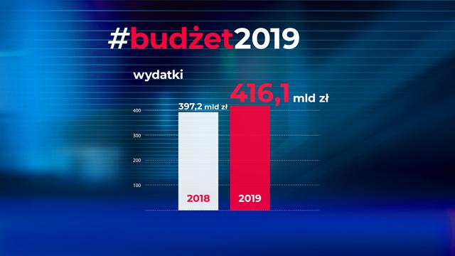 Graf słupkowy przedstawiający budżet na 2019 r. na którym zostały zaprezentowane planowane wydatki na rok 2018 (397.2 mld) i 2019 (416.1 mld)