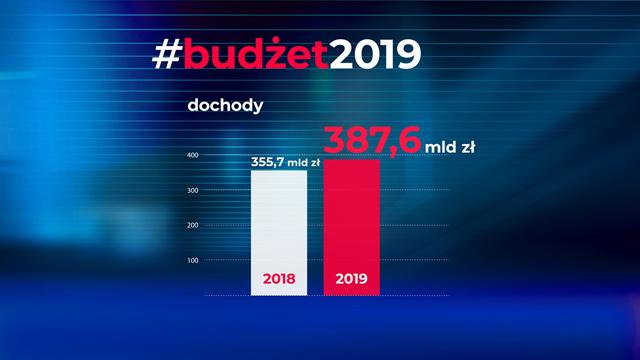 Graf słupkowy przedstawiający budżet na 2019 r. na którym zostały zaprezentowane dochody osiągnięte w roku 2018 (355.7 mld) i planowane do osiągnięcia w 2019 r. (387.6 mld)